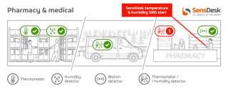 SensDesk.comis a web-based service for online remote monitoring and control ofHW group sensors and devices