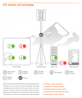 SensDesk.com is a web-based service for online remote monitoring and control of HW group sensors and devices. You can monitor temperature, humidity, water leaks, digital inputs, voltage, current, energy consumption and many more. You can also remotely control your technology using outputs.