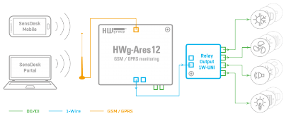 Basic use of Relay Output 1W-UNI